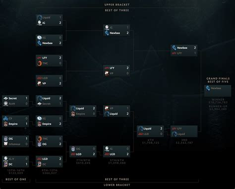 Dota 2 TI7: Prize Pool, Schedule, Bracket, VODs and How To
