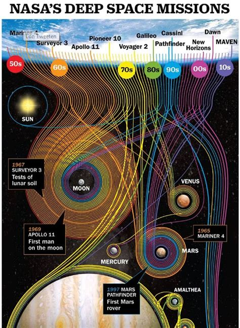 60 Years of NASA's Deep Space Missions in One Gorgeous