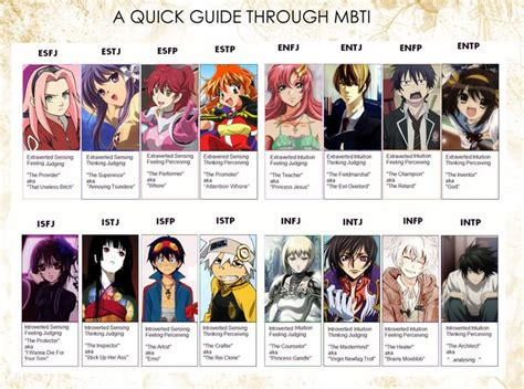 9 best MBTI (anime characters) images on Pinterest