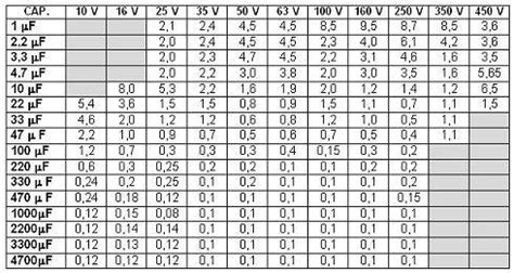 ESR Values for Electrolytic Caps - Page 1